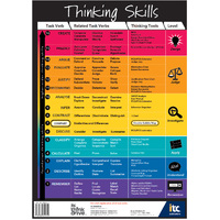Thinking Skills Poster (A1 Size)